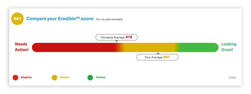 Marketing Tools AdvisorEngine Kredible Score