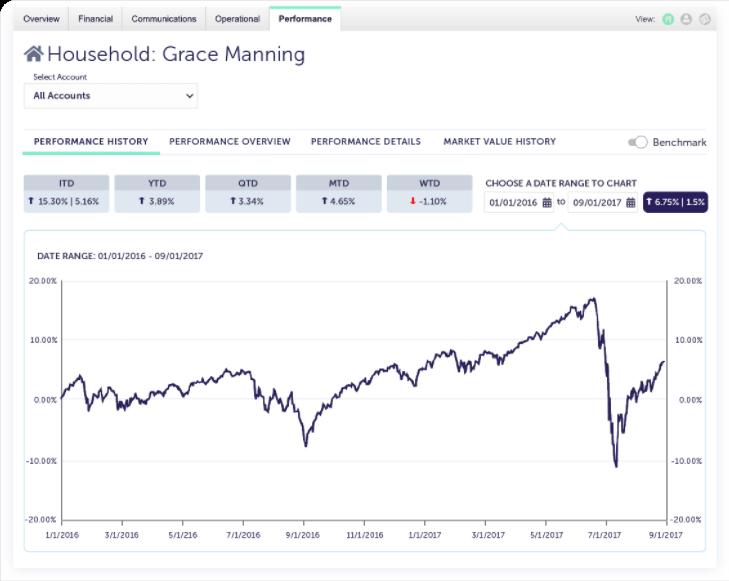 AdvisorEngine Wealth Management Technology Performance Reporting