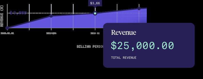 AdvisorEngine Wealth Management Technology - Revenue Analytics